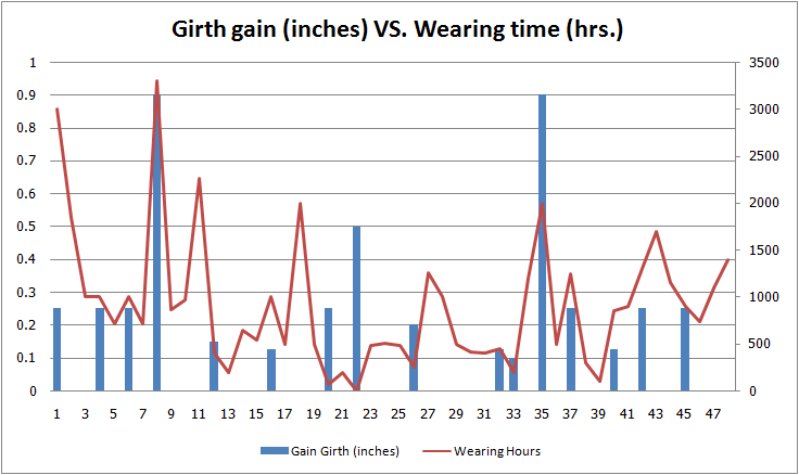 girth gains and wearing time
