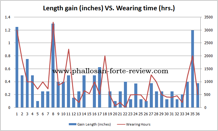 phallosan forte length gain