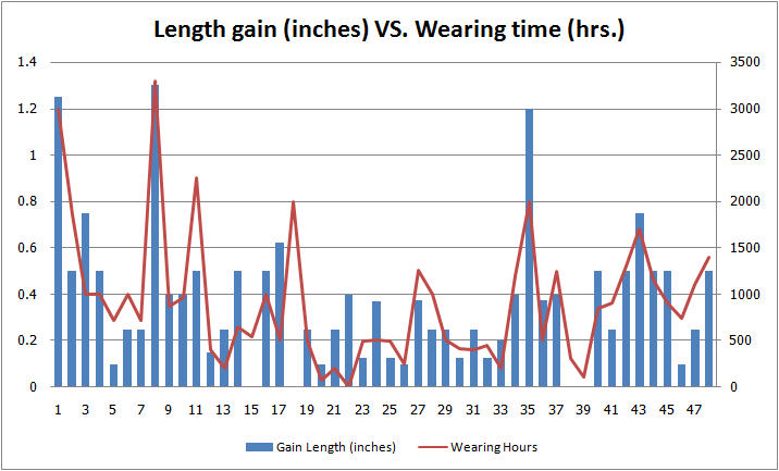 length gains and wearing time